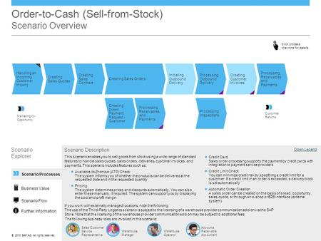 ©© 2013 SAP AG. All rights reserved. Scenario/Processes Order-to-Cash (Sell-from-Stock) Scenario Overview Handling an Incoming Customer Inquiry Initiating.