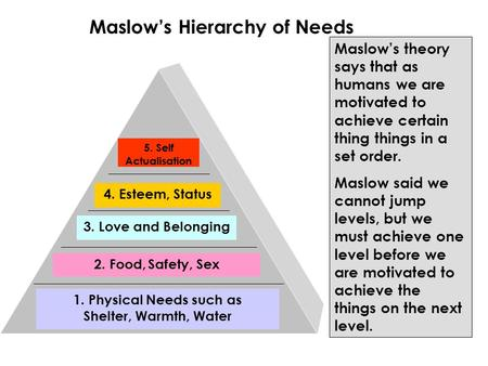 1. Physical Needs such as Shelter, Warmth, Water 2. Food, Safety, Sex 3. Love and Belonging 4. Esteem, Status 5. Self Actualisation Maslow's Hierarchy.