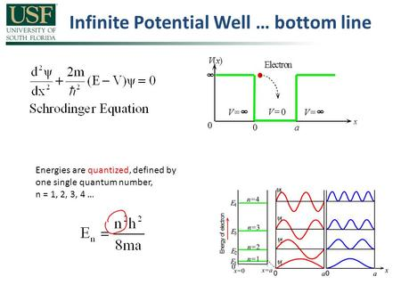 Infinite Potential Well … bottom line 0a x V(x) 0  V = 0 Electron V =  V =  Energies are quantized, defined by one single quantum number, n = 1, 2,