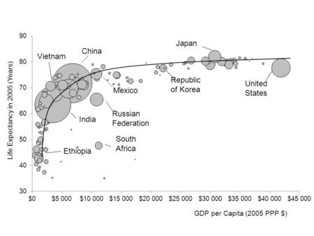 GDP per Capita (2005 PPP $) Life Expectancy in 2005 (Years) India South Africa China Vietnam Mexico Republic of Korea Japan Ethiopia.