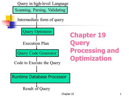 Chapter 151 Chapter 19 Query Processing and Optimization Scanning, Parsing, Validating Query Optimizer Query Code Generator Runtime Database Processor.