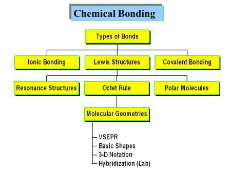 Chemical Bonding. Chemical bond: attractive force holding two or more atoms together. Covalent bond results from sharing electrons between the atoms.