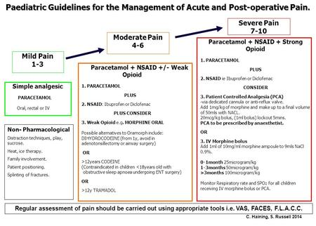 Paediatric Guidelines for the Management of Acute and Post-operative Pain. Paracetamol + NSAID + Strong Opioid 1. PARACETAMOL PLUS 2. NSAID ie Ibuprofen.
