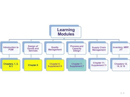 Learning Modules Introduction to POM Chapters, 1, 2, & 3