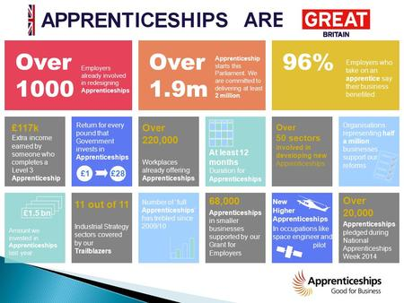 Over 1000 Employers already involved in redesigning Apprenticeships Over 1.9m Apprenticeship starts this Parliament. We are committed to delivering at.