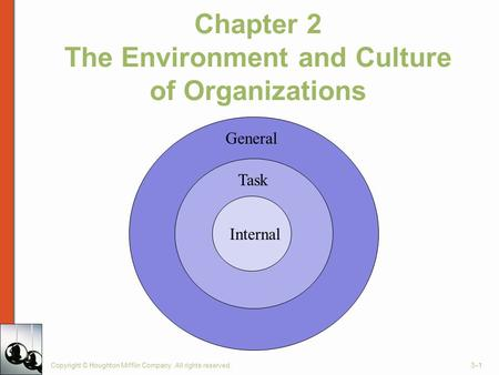 Chapter 2 The Environment and Culture of Organizations