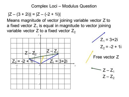 Complex Loci – Modulus Question