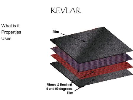 KEVLAR What is it Properties Uses. What is it 1965, Dupont Stehanie Kowlek & Herbert Blades Aromatic polyamide Symmetrical radial orientation.