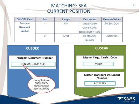 1 MATCHING: SEA CURRENT POSITION 1 CUSDEC FieldPartLengthDescriptionExample Values Transport Document Number 1AN4 Master Cargo Carrier Code / Release Notify.