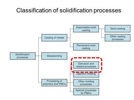 Classification of solidification processes. Principle of the process Structure/Configuration Process modeling Defects/quality control Design For Manufacturing.