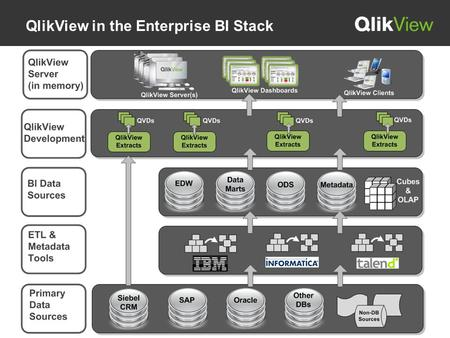 QlikView in the Enterprise BI Stack. Sample Architecture – Metadata Integration This architecture shows the use of a custom metadata database as a data.