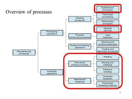 Overview of processes 1. Classification of solidification processes.