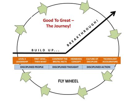 Good To Great – The Journey ! CONFRONT THE BRUTAL FACTS HEDGEHOG CONCEPT LEVEL 5 LEADERSHIP DISCIPLINED PEOPLE FIRST WHO… THEN WHAT DISCIPLINED THOUGHT.