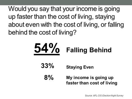 Would you say that your income is going up faster than the cost of living, staying about even with the cost of living, or falling behind the cost of living?