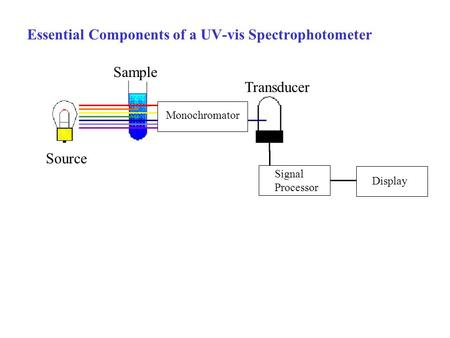 Essential Components of a UV-vis Spectrophotometer Monochromator Signal Processor Display Source Sample Transducer.