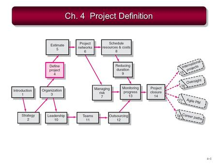 Ch. 4 Project Definition.