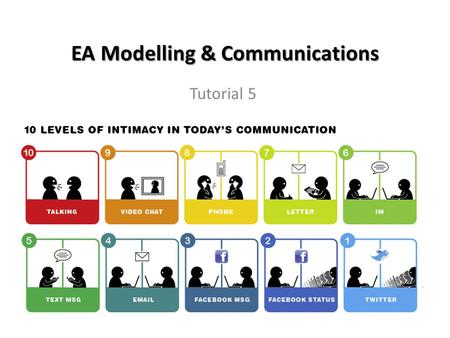EA Modelling & Communications Tutorial 5. Your EA Learning Journey So Far  Week 1 Introduction Concepts WHAT IS  Week 2 EA Theories WHAT IS  Week 3.