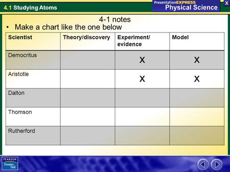 x 4-1 notes Make a chart like the one below Scientist Theory/discovery