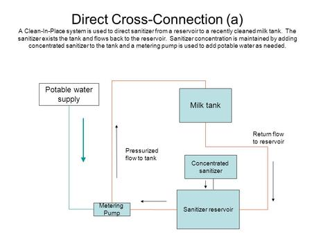 Direct Cross-Connection (a) A Clean-In-Place system is used to direct sanitizer from a reservoir to a recently cleaned milk tank. The sanitizer exists.