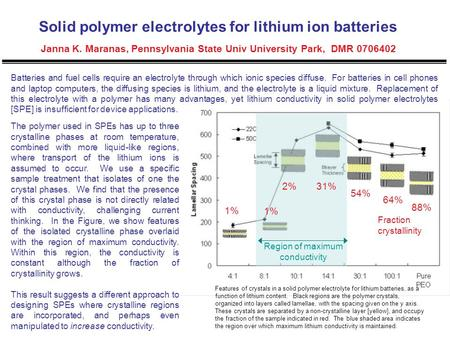 Region of maximum conductivity 1% 88% 2%31% 54% 64% 1% Fraction crystallinity Solid polymer electrolytes for lithium ion batteries Janna K. Maranas, Pennsylvania.