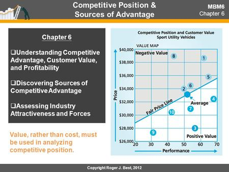 Competitive Position & Sources of Advantage Copyright Roger J. Best, 2012 MBM6 Chapter 6  Understanding Competitive Advantage, Customer Value, and Profitability.
