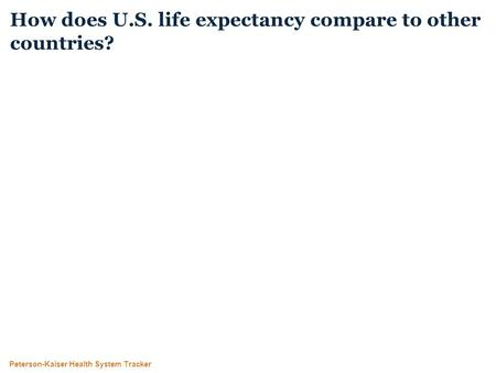 Peterson-Kaiser Health System Tracker How does U.S. life expectancy compare to other countries?