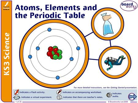 Ks3 chemistry 8e atoms and elements ppt video online download boardworks ks3 science 2008 atoms elements and the periodic table urtaz Choice Image