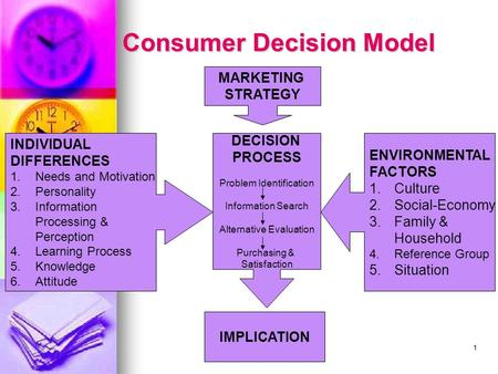 1 Consumer Decision Model INDIVIDUAL DIFFERENCES 1.Needs and Motivation 2.Personality 3.Information Processing & Perception 4. Learning Process 5.Knowledge.