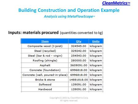 Inputs: materials procured (quantities converted to kg) CleanMetrics TM CleanMetrics TM Copyright (C) 2011 by CleanMetrics Corp. All rights reserved. Building.