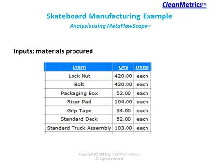 Inputs: materials procured CleanMetrics TM CleanMetrics TM Copyright (C) 2011 by CleanMetrics Corp. All rights reserved. Skateboard Manufacturing Example.