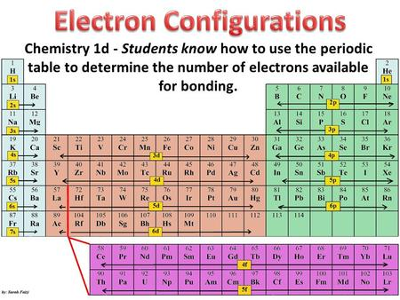 Chemistry 1d - Students know how to use the periodic table to determine the number of electrons available for bonding.