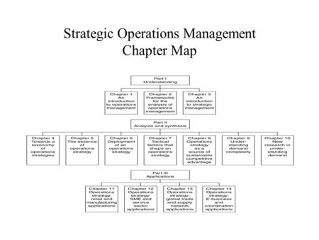 Strategic Operations Management Chapter Map