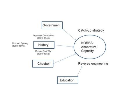 KOREA: Absorptive Capacity Catch-up strategy Reverse engineering History Chaebol Government Education Chosun Dynasty (1392~1909) Japanese Occupation (1909~1945)