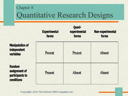 Copyright c 2001 The McGraw-Hill Companies, Inc.1 Chapter 8 Quantitative Research Designs.