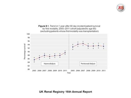 UK Renal Registry 16th Annual Report Figure 8.1. Trend in 1 year after 90 day incident patient survival by first modality, 2005–2011 cohort (adjusted to.