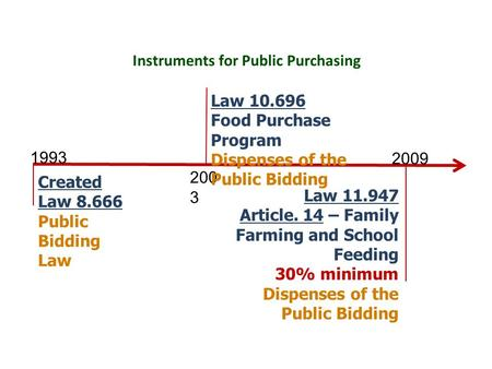 Created Law 8.666 Public Bidding Law 1993 200 3 2009 Law 10.696 Food Purchase Program Dispenses of the Public Bidding Law 11.947 Article. 14 – Family Farming.