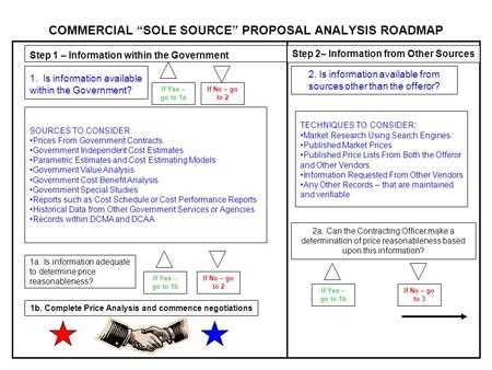 "COMMERCIAL ""SOLE SOURCE"" PROPOSAL ANALYSIS ROADMAP 1. Is information available within the Government? Step 1 – Information within the Government If Yes."