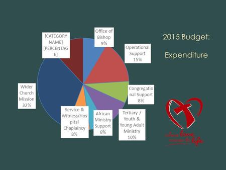 2015 Budget: Expenditure. 2015 Budget: Revenue 2015 Budget: Planned Giving.