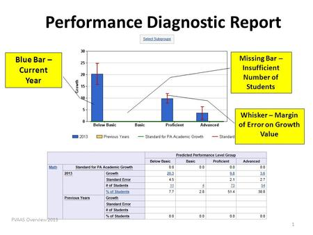 Performance Diagnostic Report PVAAS Overview 2013 Blue Bar – Current Year Missing Bar – Insufficient Number of Students Whisker – Margin of Error on Growth.