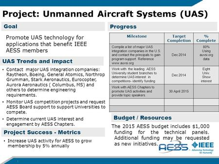 Progress Project Success - Metrics Goal Project: Unmanned Aircraft Systems (UAS) 1 MilestoneTarget Completion % Complete Compile a list of major UAS integration.
