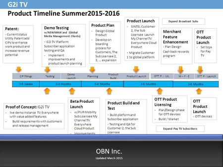 Planning Product Build Product Launch OTT P. - Lic. M – F - E OTT P - Launch CIP Filings Testing Demo Launch G2i TV Product Timeline Summer2015-2016 Product.
