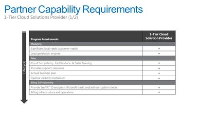Partner Capability Requirements 1-Tier Cloud Solutions Provider (1/2) Program Requirements 1-Tier Cloud Solution Provider Marketing Significant local reach.