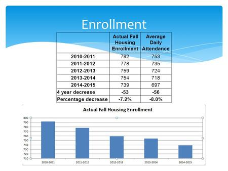Enrollment Actual Fall Housing Enrollment Average Daily Attendance 2010-2011792753 2011-2012778735 2012-2013759724 2013-2014754718 2014-2015739697 4 year.