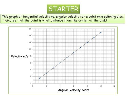 STARTER This graph of tangential velocity vs. angular velocity for a point on a spinning disc, indicates that the point is what distance from the center.