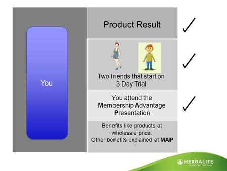 Benefits like products at wholesale price. Other benefits explained at MAP You Product Result Two friends that start on 3 Day Trial You attend the Membership.