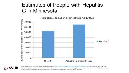 Estimates of People with Hepatitis C in Minnesota Number People with Reactive anti-HCV Antibody United States Census Bureau 2010: Age and Sex Compositions.