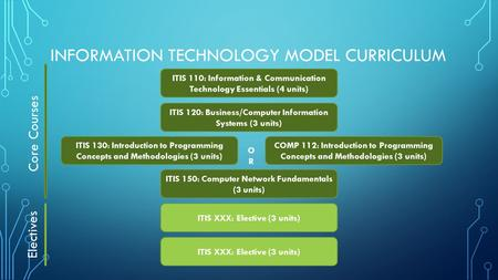 INFORMATION TECHNOLOGY MODEL CURRICULUM ITIS 110: Information & Communication Technology Essentials (4 units) ITIS 120: Business/Computer Information Systems.