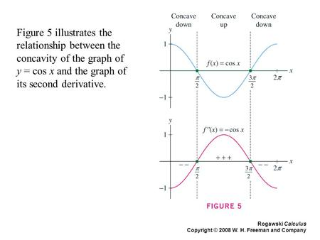 Rogawski Calculus Copyright © 2008 W. H. Freeman and Company Figure 5 illustrates the relationship between the concavity of the graph of y = cos x and.