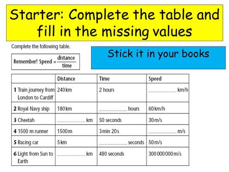Starter: Complete the table and fill in the missing values Stick it in your books.