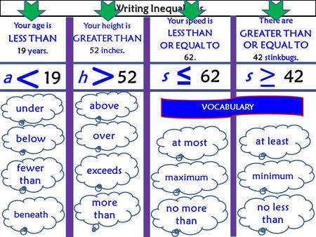 Writing Inequalities Your age is LESS THAN 19 years. Your height is GREATER THAN 52 inches. Your speed is LESS THAN OR EQUAL TO 62. There are GREATER.